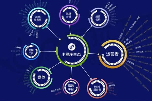 小程序生态链